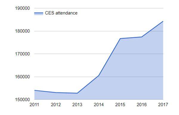 CES attendance