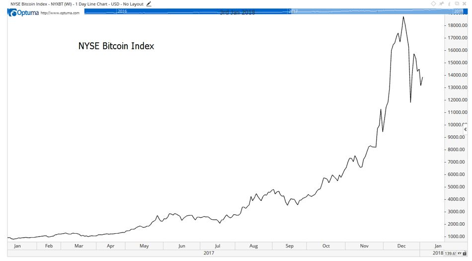 Bitcoin Index