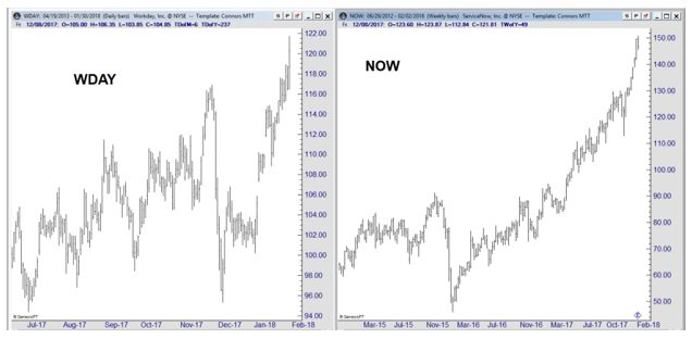 WDAY and NOW