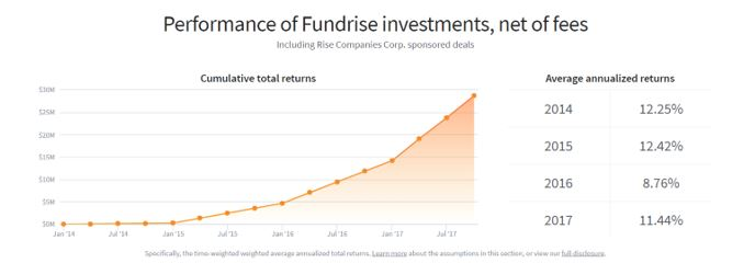 Fundrise investments