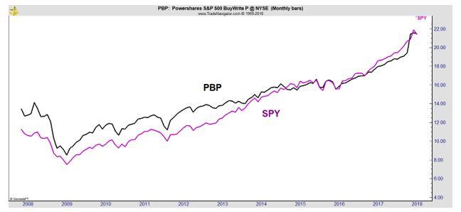 returns of PBP