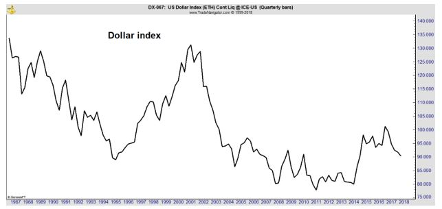 Dollar Index