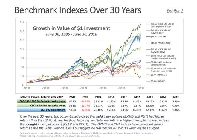 benchmark indexes