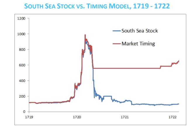 sea stock vs. timing model