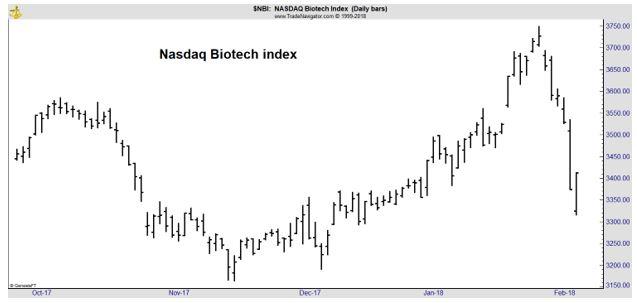 Nasdaq Biotech Index