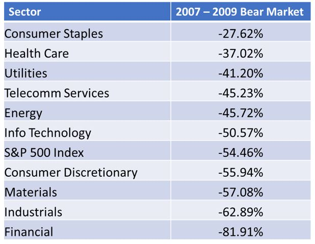 bear market performance