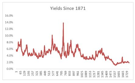 yields since 1871