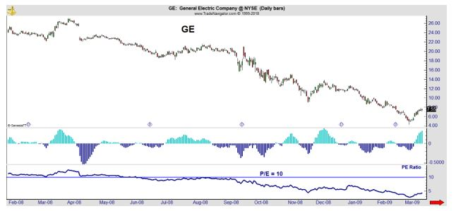 GE with MACD indicator