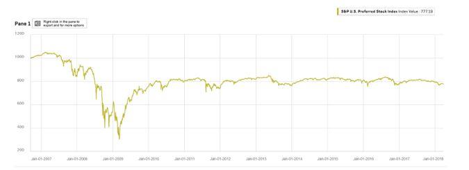 S&P U.S. Preferred Stock Index