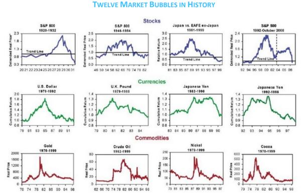 twelve market bubbles