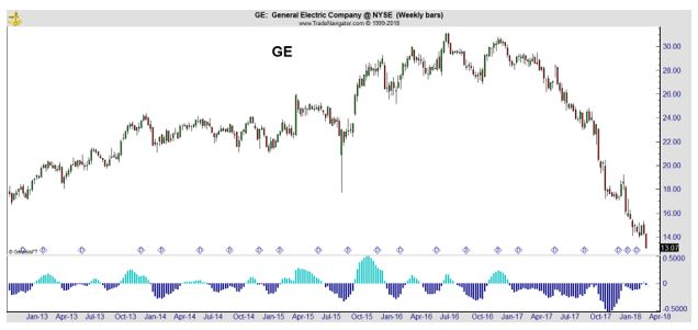 GE recent price data