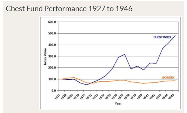 chest fund performance