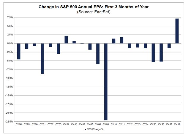 Change in S&P 500