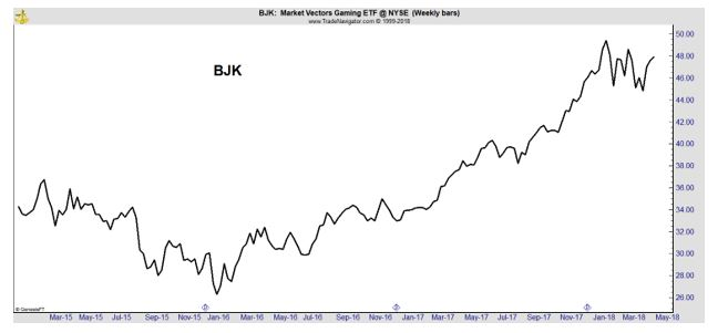 BJK chart