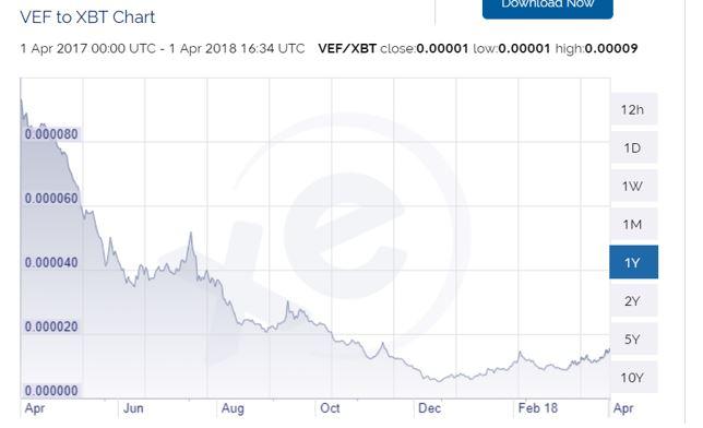 VEF to XBT Chart