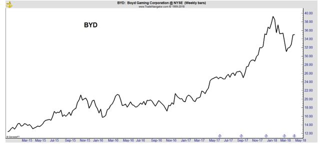 BYD chart
