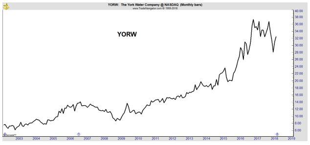 YORW monthly chart