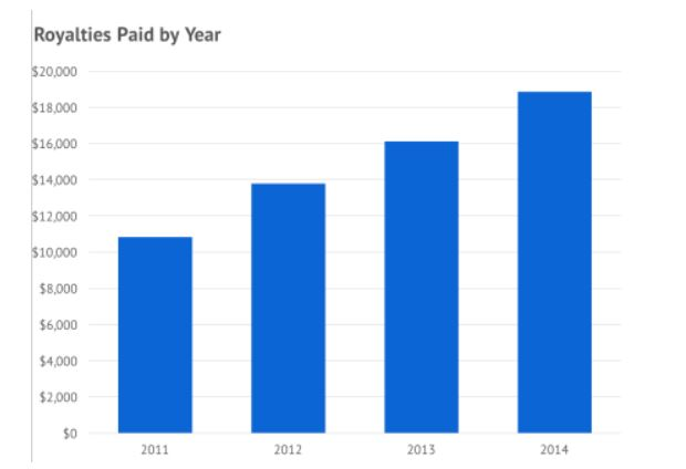 royalties paid by year