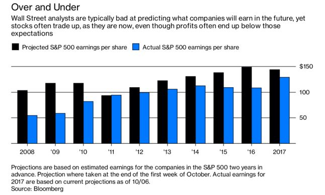 earnings estimates