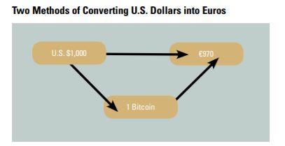 U.S. dollars to Euros