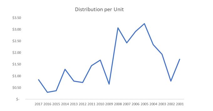distribution per unit