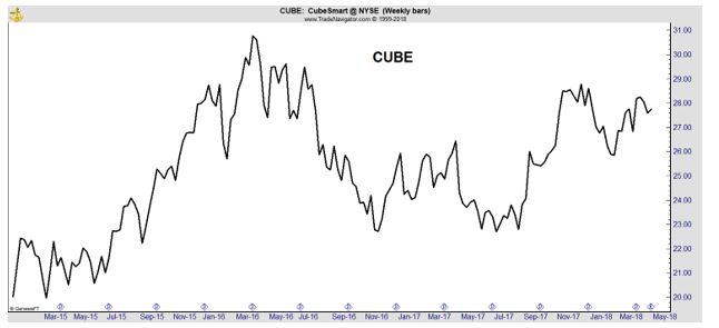 CUBE weekly
