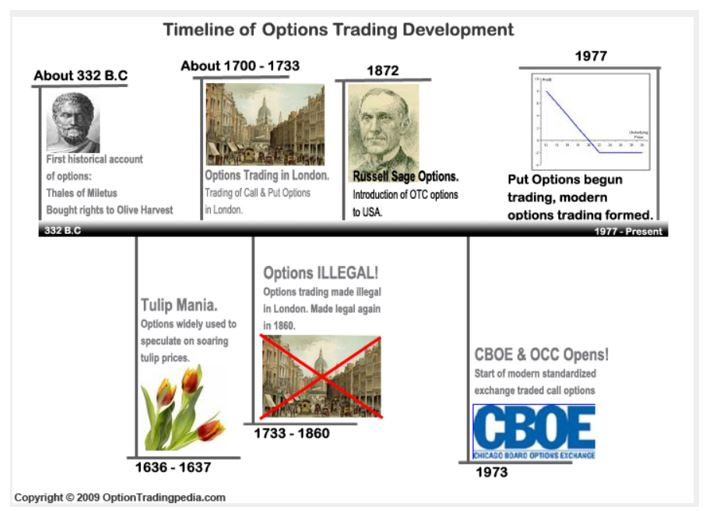 timeline of options trading