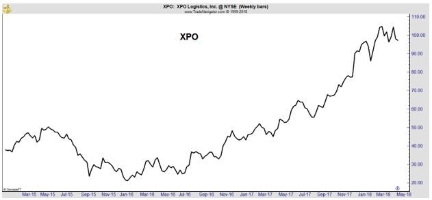 XPO weekly chart