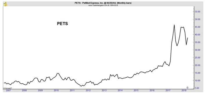 PETS chart