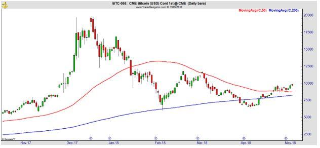 CME Bitcoin Chart