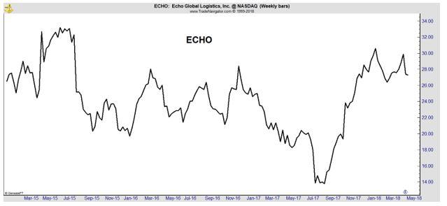 ECHO weekly chart