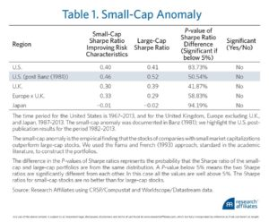 small cap anomaly