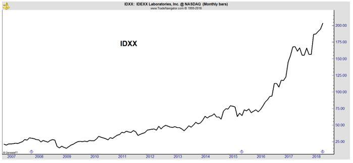 IDXX monthly