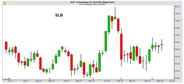 SLB weekly