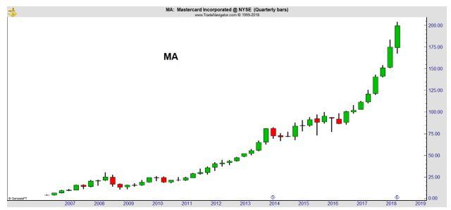 MA quarterly chart