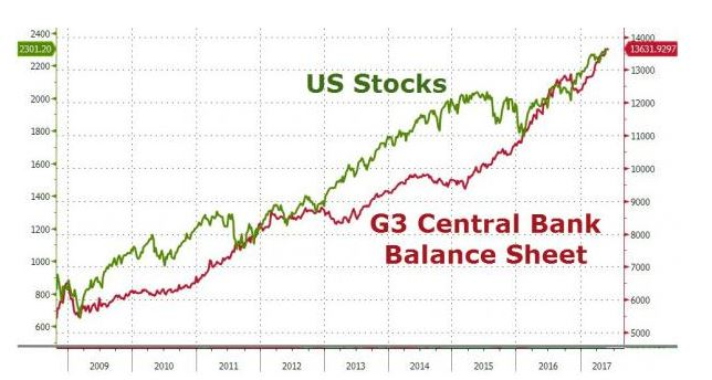 G3 chart