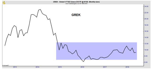 GREK monthly chart