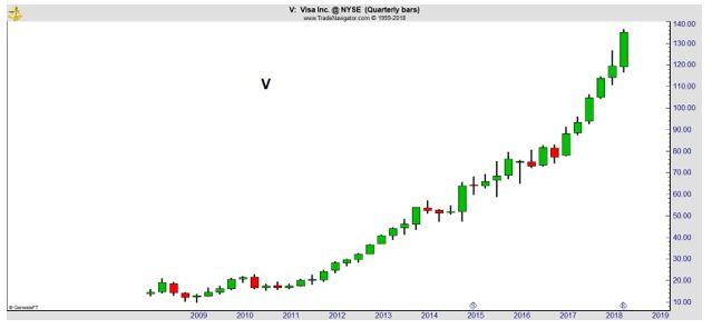 V quarterly chart