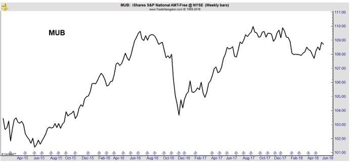 MUB weekly chart