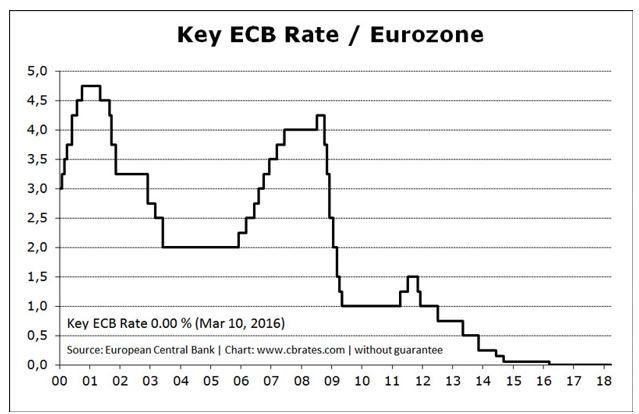 key ECB rate