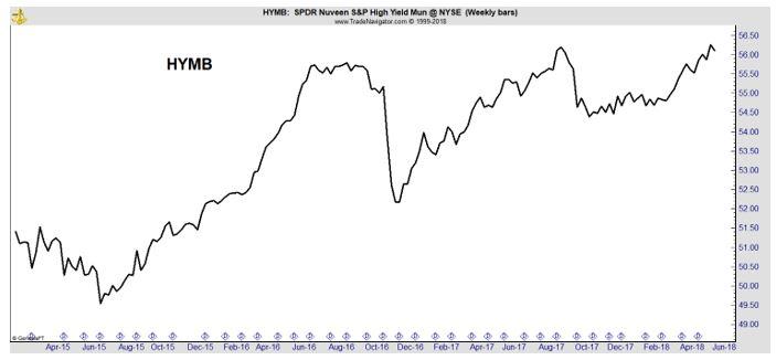 HYMB weekly chart