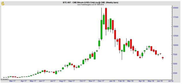 BTC-067 weekly chart