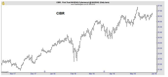 CIBR daily