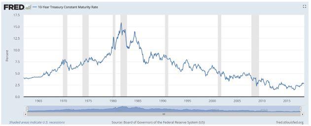 10 year treasury rate