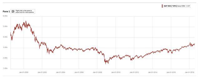 stock market overvalued