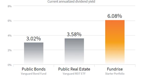 current annualized dividend yield