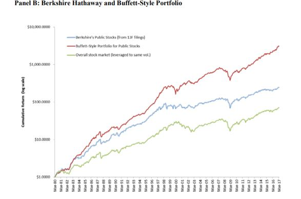 Berkshire Hathaway and Buffett-Style portfolio