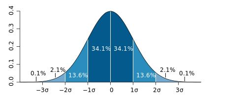 standard deviation of the P/B ratio