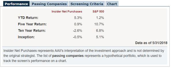 insider net purchases