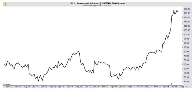 LULU weekly chart